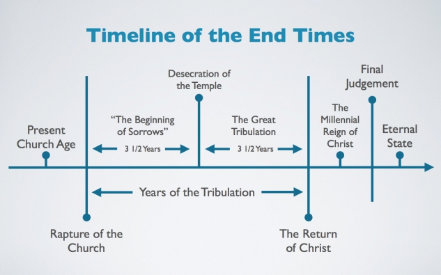 What to Expect When We are Expecting: A Timeline for the End of Times – Missy Baroff Ministries